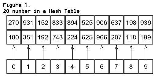 c++ hash string to int